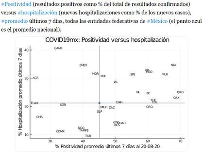 Una tabla que observa la relación entre positividad y hospitalización hasta el 20 de agosto. Estados como Nayarit y Veracruz redujeron la cantidad de pruebas cuando su positividad pasó el 60 % (Tabla: Twitter @ArturoErdely)