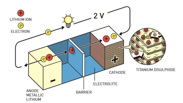 La batería de litio de Whittingham tenía iones de litio que se almacenaban en espacios del disulfuro de titanio en el cátodo (Johan Jarnestad/Real Academia de las Ciencias de Suecia ).
