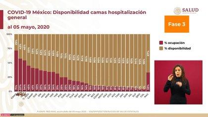 La disponibilidad de camas para hospitalización general por entidad federativa para el miércoles 6 de mayo de 2020 (Foto: SSa)