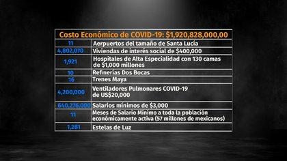 Costo Económico de COVID (Fotoarte: Steve Allen)