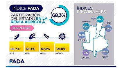 Desde FADA también alertaron sobre la elevada presión impositiva que afecta al sector agropecuario (FADA)