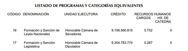 Las cifras a las que hacía referencia Cachanosky. Foto: Presupuesto 2019