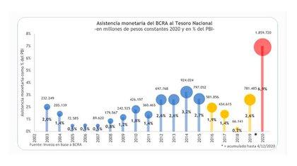 Un gráfico de Esteban Domecq muestra la evolución de la asistencia del BCRA al Tesoro