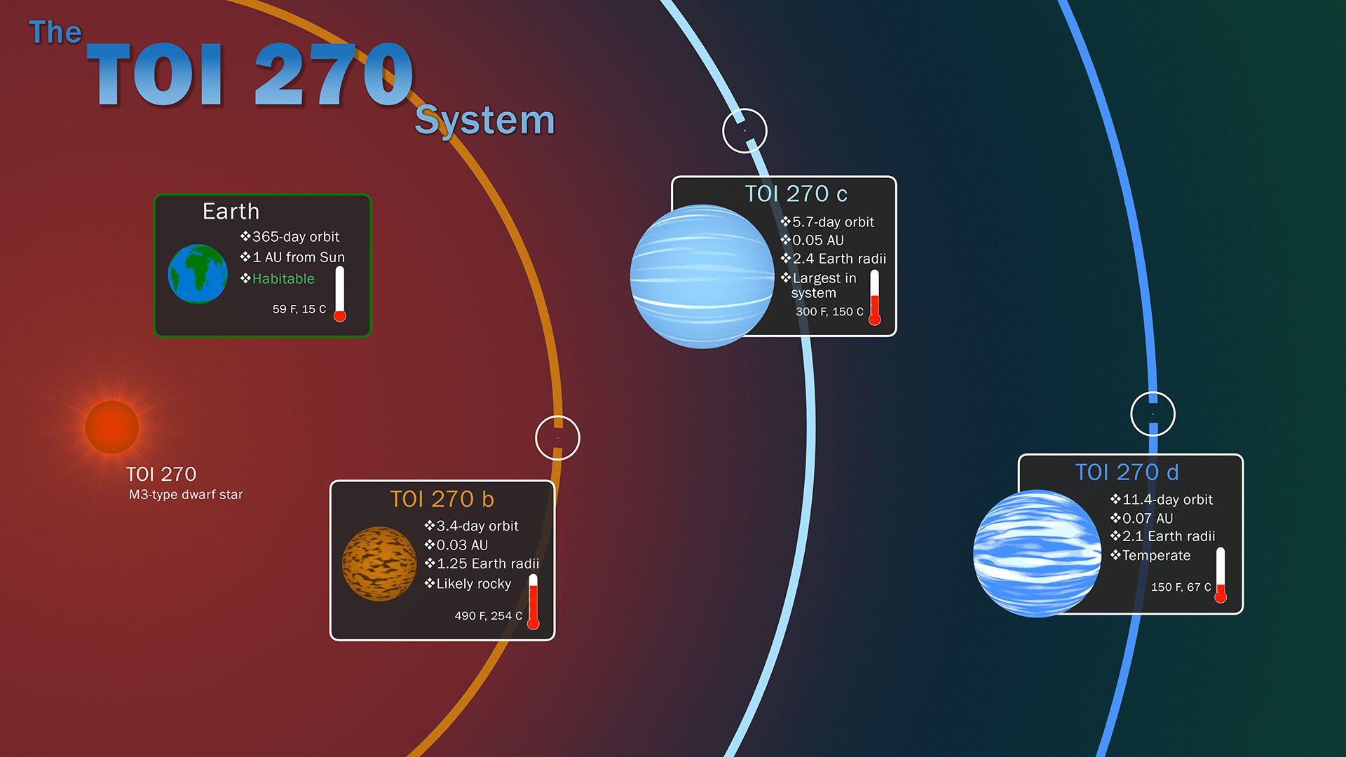 Esta infografía ilustra las características clave del sistema TOI 270, ubicado a unos 73 años luz de distancia en la constelación del sur Pictor. (NASA)