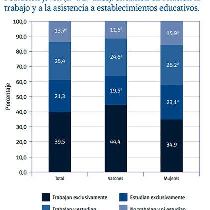 Los jóvenes que no estudian ni trabajan llegan al 15,9% entre las mujeres y al 11,5% entre los hombres