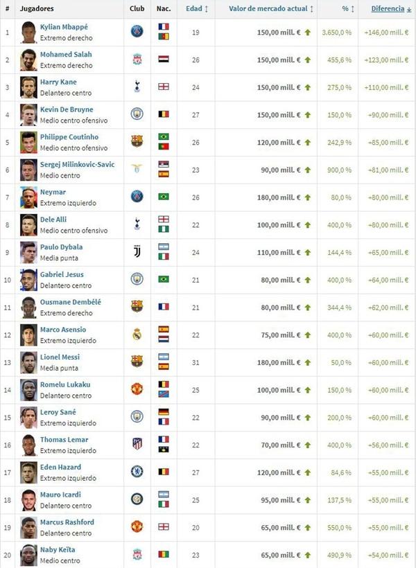 Los 20 jugadores más revalorizados tras el Mundial de Rusia 2018 (www.transfermarkt.es)
