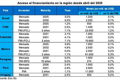Las emisiones de deuda y el apoyo del FMI a los países de la región desde abril