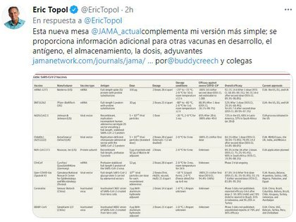 El reconocido investigador Eric Topol se refirió a la alta efectividad de 5 inoculantes contra el COVID-19 a la hora de prevenir muertes y hospitalizaciones (@EricTopol)