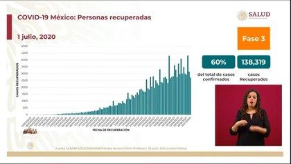 En México se han recuperado 138,319 pacientes, es decir, el 60% del total de casos confirmados (Foto: SSa)