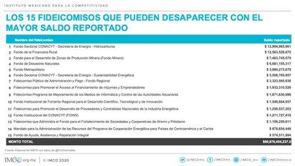 El Imco especificó el costo de los fideicomisos más caros en México (Foto: Cortesía / Imco)