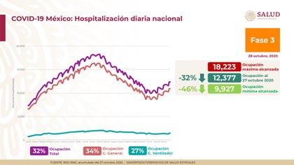 De acuerdo con Alomía Zegarra, actualmente se observa un incremento en la ocupación hospitalaria a nivel nacional (Foto: Ssa)
