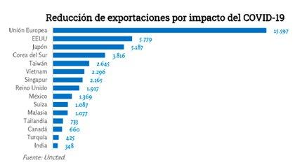 Un primer cálculo de la Unctad, agencia de las Naciones Unidas, sobre la reducción inmediata de exportaciones por efecto del coronavirus