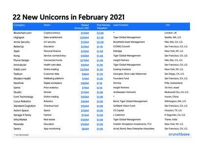 El ranking de unicornios surgidos en febrero de 2021 (Foto: Crunchbase)