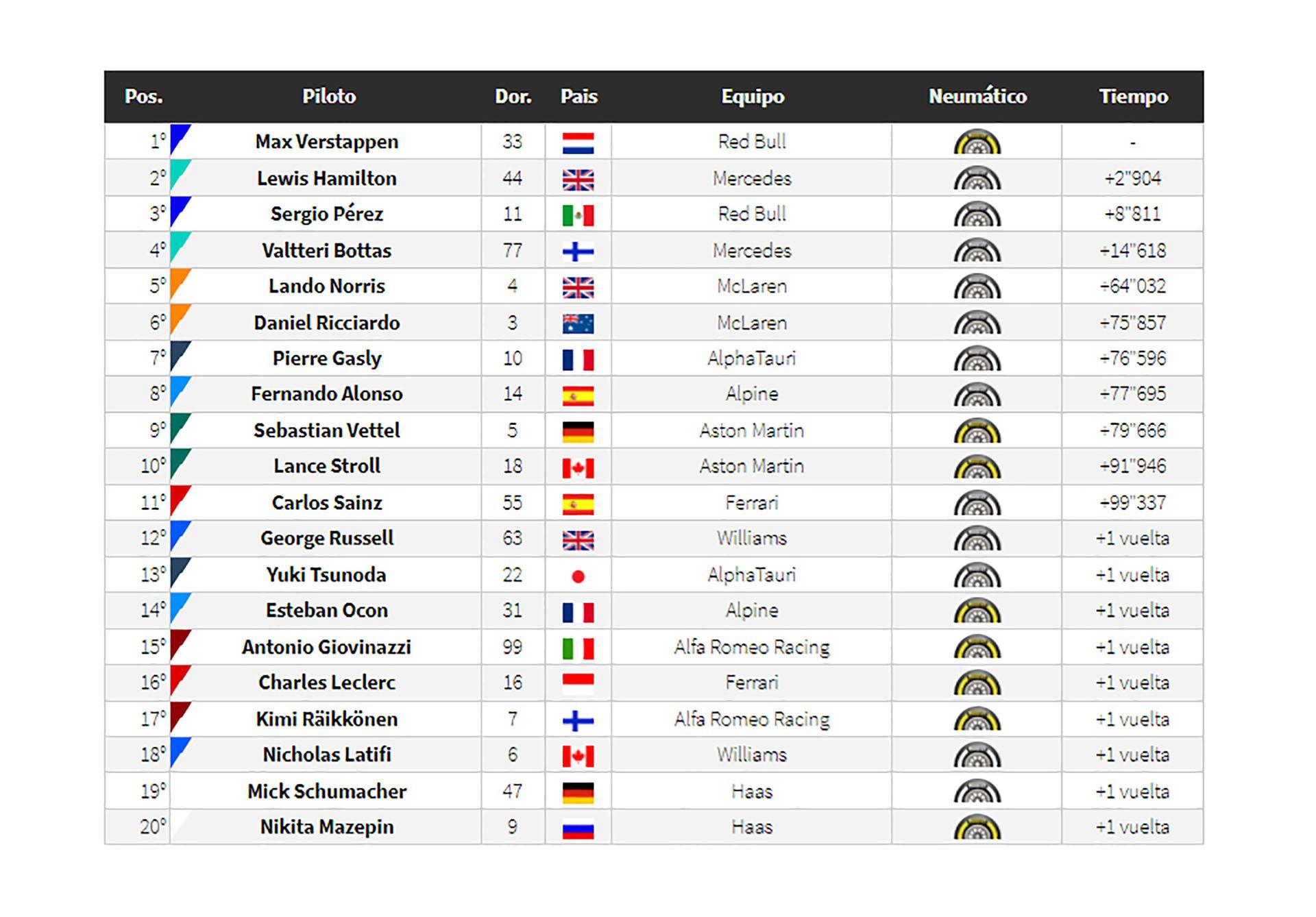 clasificador de F1