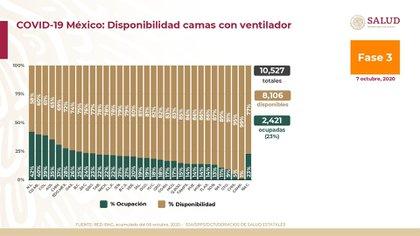 Disponibilidad de camas con ventilador en México (Foto: SSa)