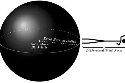 Una persona que se acerca al horizonte de sucesos de un agujero negro del tamaño de un Sol. (Leo y Shanshan Rodríguez / CC BY-ND)