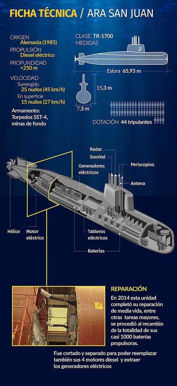 ARA San Juan y el debate sobre el presupuesto para la Defensa - Página 2 Infografia-submarino-san-juan-SF