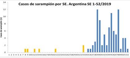 Casos de sarampión por Semana Epidemiológica (SE) en Argentina - Fuente: Ministerio de Salud de la Nación