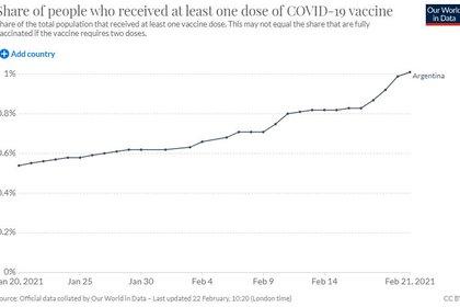 Personas que recibieron al menos la primera dosis de la vacuna contra el COVID-19 en la Argentina (Our World In Data)