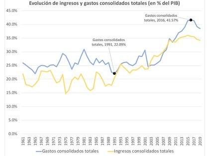 Fuente: Ejes estructurales del problema fiscal argentino en el marco de la pandemia por covid-19