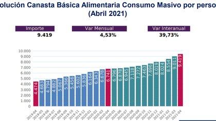 La evolución del costo mensual de la canasta para una sola persona