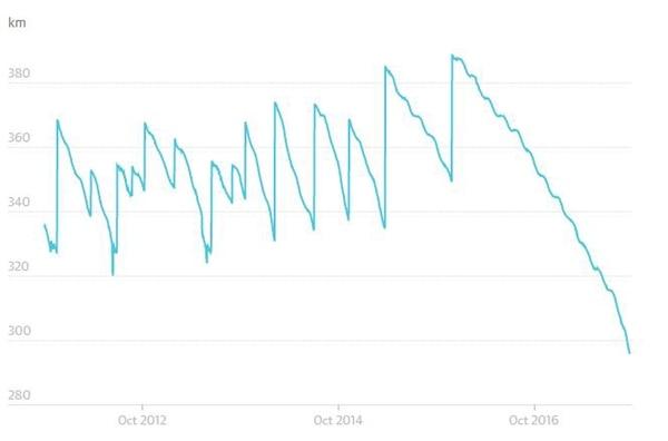 La caída que registró la estación en 2016 (Space-Track)