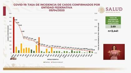 La tasa de incidencia de casos confirmados por entidad federativa en México al 9 de abril de 2020 (Foto: SSa)