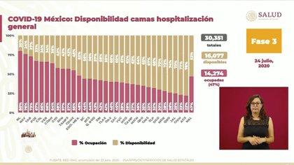 Respecto al día de ayer, Tabasco presentó una mayor disponibilidad de camas de hospitalización general (Foto: SSA)