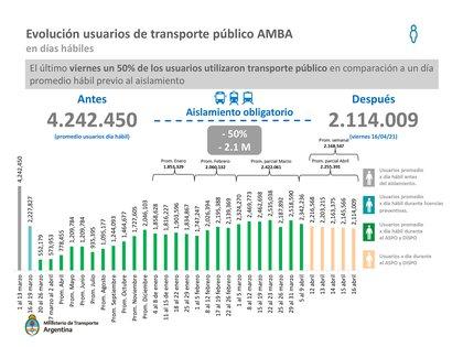 El último viernes, 16 de abril, un 50% de los usuarios utilizaron transporte público en comparación a un día promedio hábil previo al aislamiento