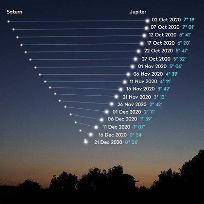 Ciclo de la conjunción entre Júpiter y Saturno. Foto: NASA