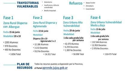 El sistema de 4 fases para la reapertura de escuelas en Jujuy