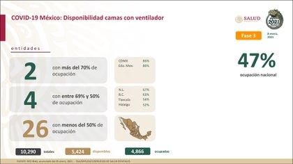 Disponibilidad de camas con ventilador (Foto: Secretaría de Salud)