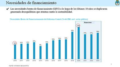 El detalle de las necesidades financieras del país publicadas por el Ministerio de Economía