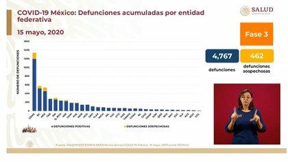 Defunciones acumuladas por entidad federativa (Foto: SSA)