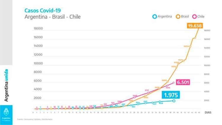 El cuadro que utilizó el presidente argentino para mostrar el incremento de los casos confirmados en su país, comparado con Brasil y Chile.