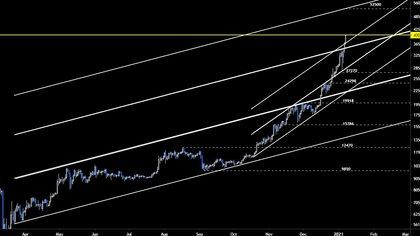 El vertiginoso ascenso del Bitcoin, en las pantallas de Bloomberg.