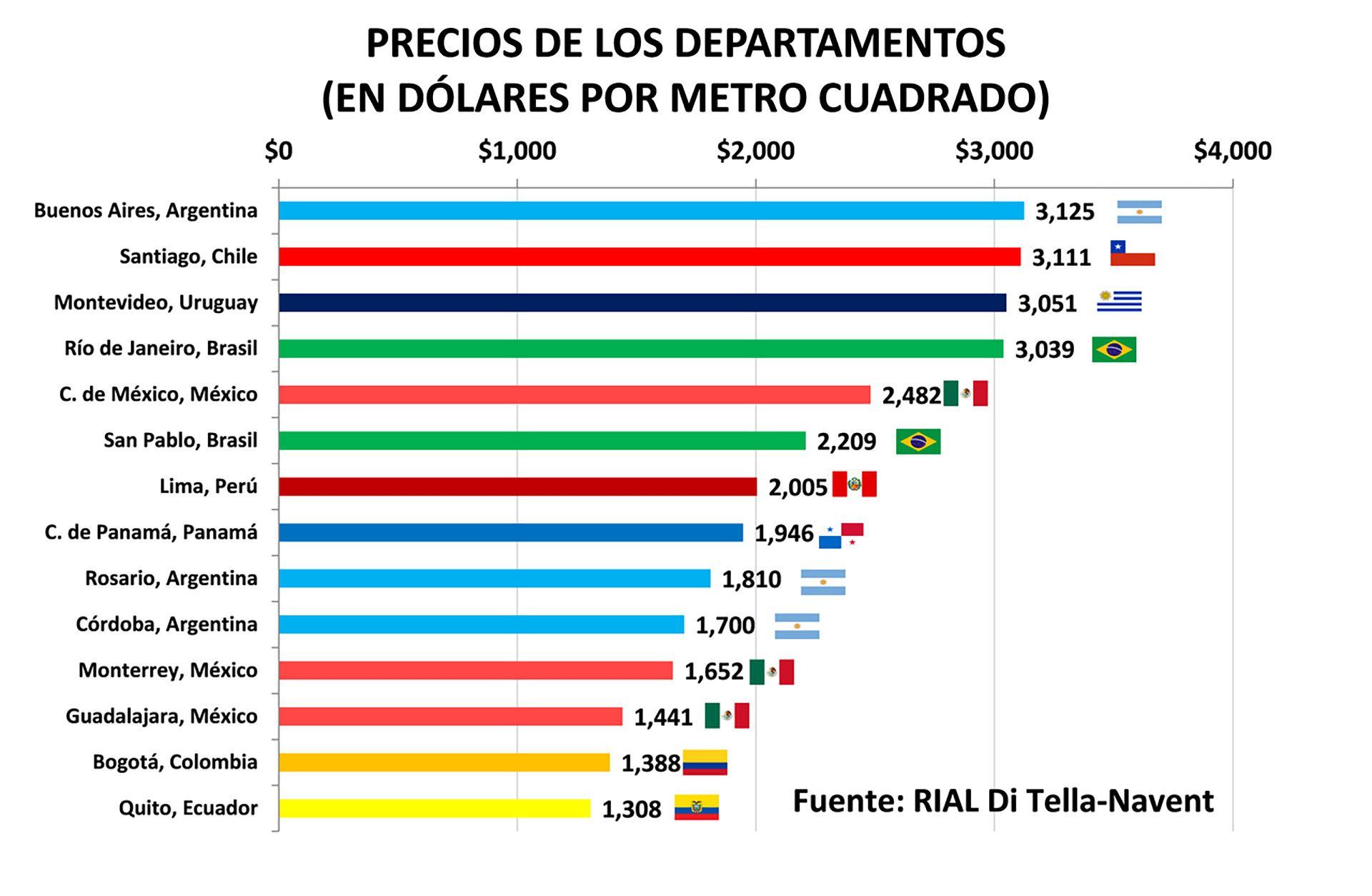 Buenos Aires se mantiene al frente como la ciudad con el metro cuadrado más caro de América latina (USD 3.125)