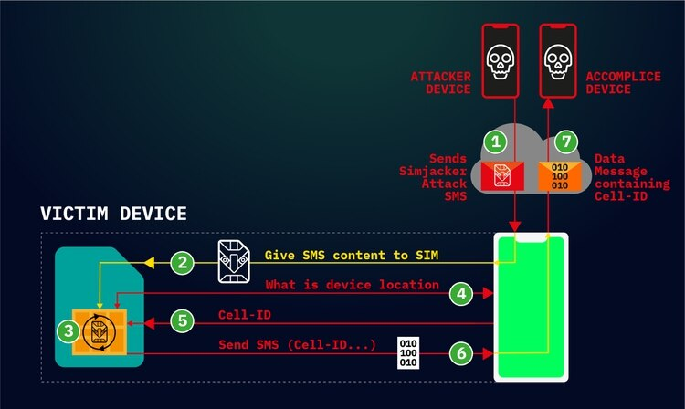 """La manera en que opera este ataque es a partir de un mensaje de texto (SMS) que contiene un tipo específico de código muy similar a un """"spyware"""". (Foto: Adaptive Mobile Security)"""