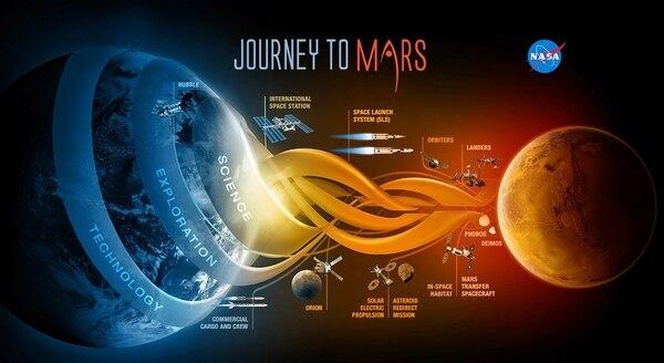 El plan de la NASA para llegar a Marte