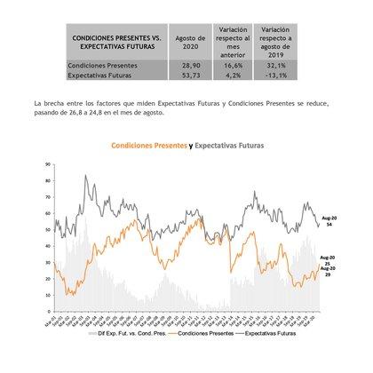 Fuente: Centro de Investigación en Finanzas, UTDT Confianza del Consumidor agosto