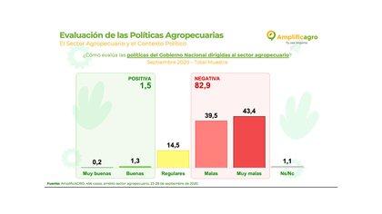 La encuesta también reflejó la opinión sobre la marcha de las políticas agropecuarias