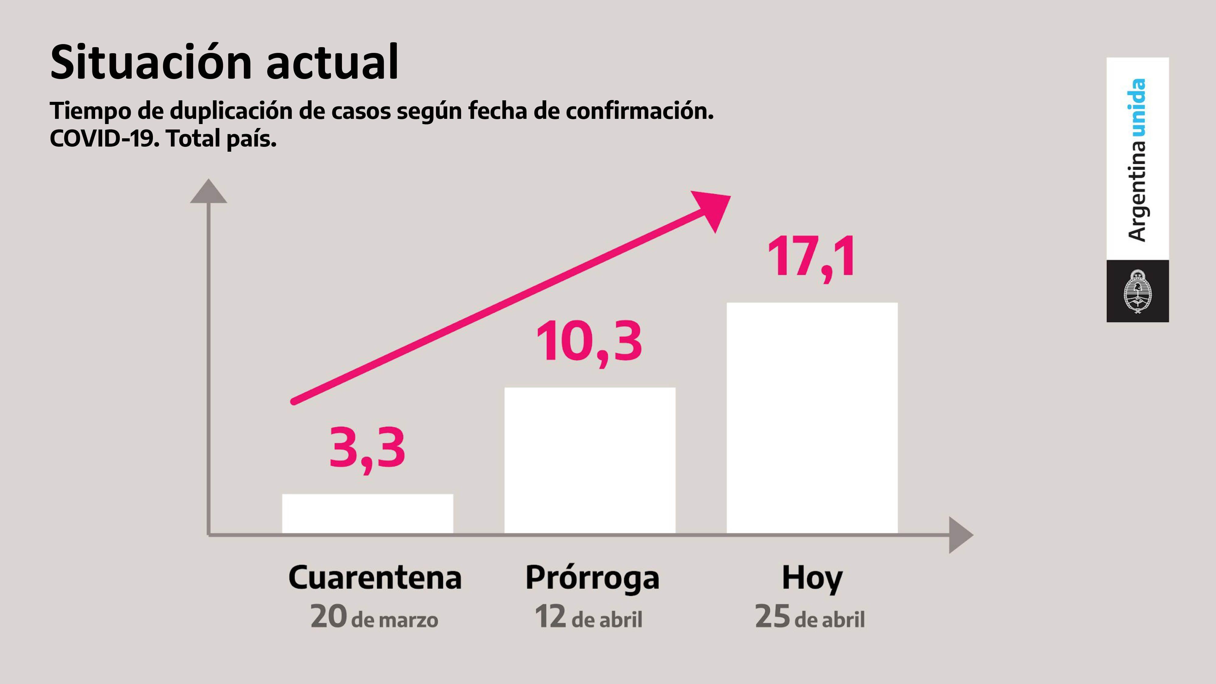 Cuadro explicativo sobre la evolución de la pandemia en la Argentina