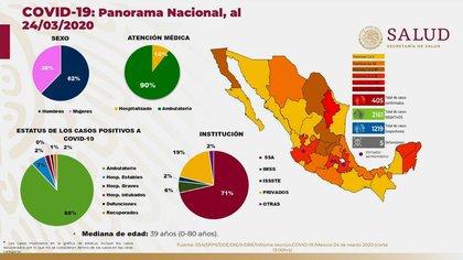 Este es el panorama nacional de México frente al coronavirus hasta el 24 de marzo de 2020 (Foto: Twitter@HLGatell)