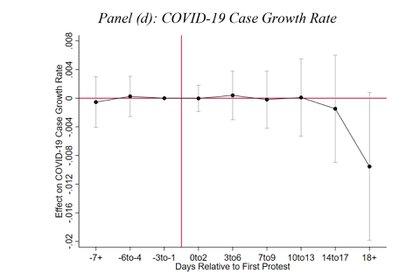 Panel d):  La tasa de crecimiento de los casos COVID-19 se mantiene estable los primeros días de las protestas y a los 10 días, comienza a bajar