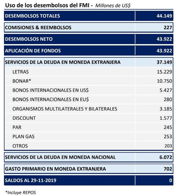 El uso de los desembolsos del FMI, según las cifras oficiales