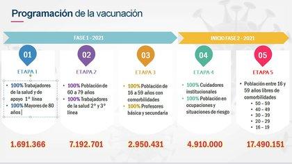 Cronograma del PNV según el Ministerio de Salud de Colombia