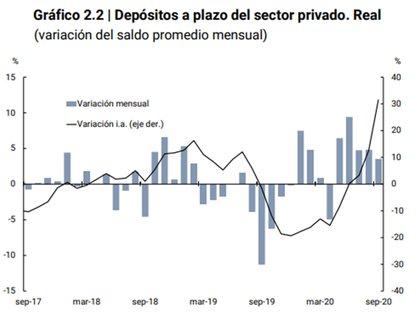 El stock de plazos fijos crece 80% interanual, un 30% real después de descontar la inflación