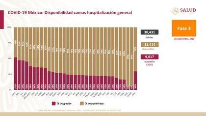 La única entidad federativa con más de 50% de saturación en camas de hospitalización general para atender a pacientes con coronavirus es Nayarit (Foto: SSa)