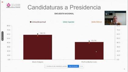 Tras conocer los resultados, Delgado emitió un mensaje por redes sociales desde el confinamiento en que se encuentra por su contagio de COVID-19 (Foto: Captura de pantalla/INE)