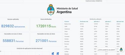 En el sitio del Monitor Público de Vacunas figura el total de las vacunas distribuidas: hay un faltante de 79.885, según Alfredo Cornejo